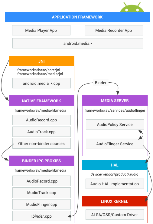 android audio framework architecture